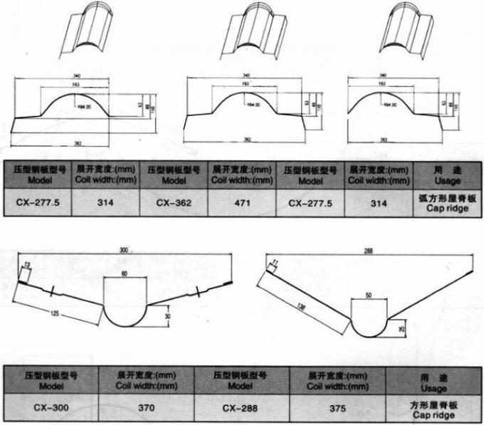 Manual, อัตโนมัติ 5.5 Kw Top ริดจ์ Cap Roll Forming Machine